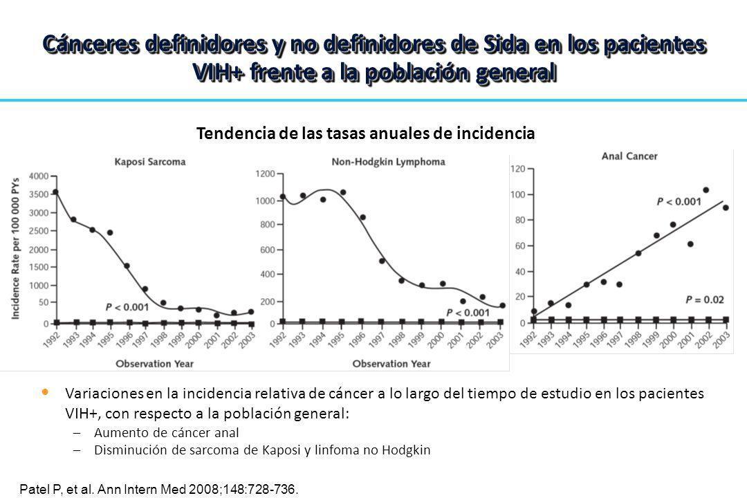 Tendencia de las tasas anuales de incidencia