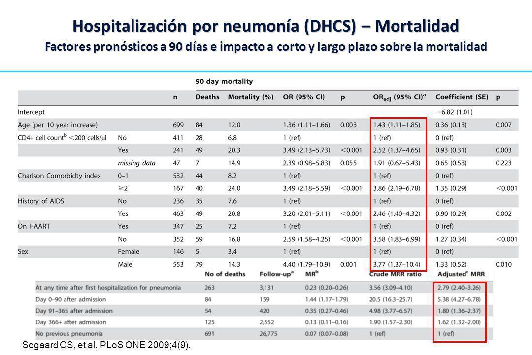 Hospitalización por neumonía (DHCS) – Mortalidad Factores pronósticos a 90 días e impacto a corto y largo plazo sobre la mortalidad