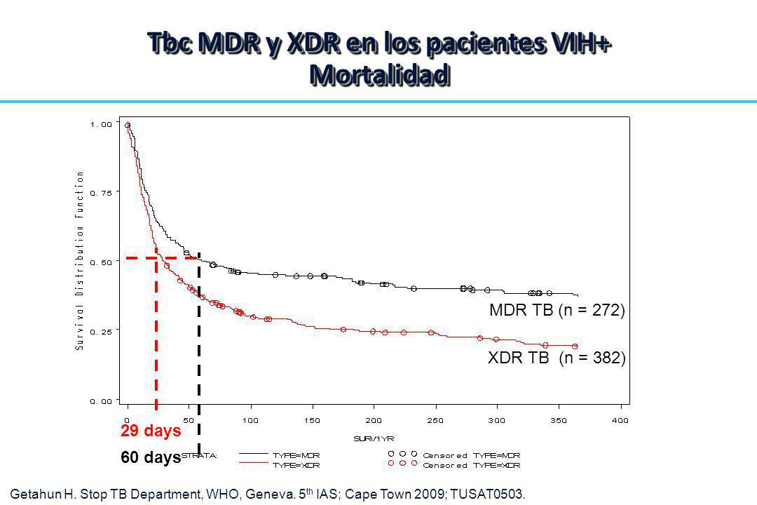 Tbc MDR y XDR en los pacientes VIH+ Mortalidad