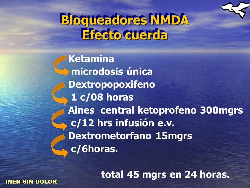Bloqueadores NMDA Efecto cuerda