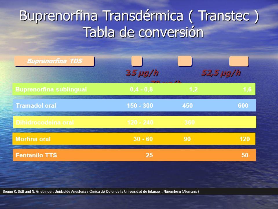 Buprenorfina Transdérmica ( Transtec ) Tabla de conversión