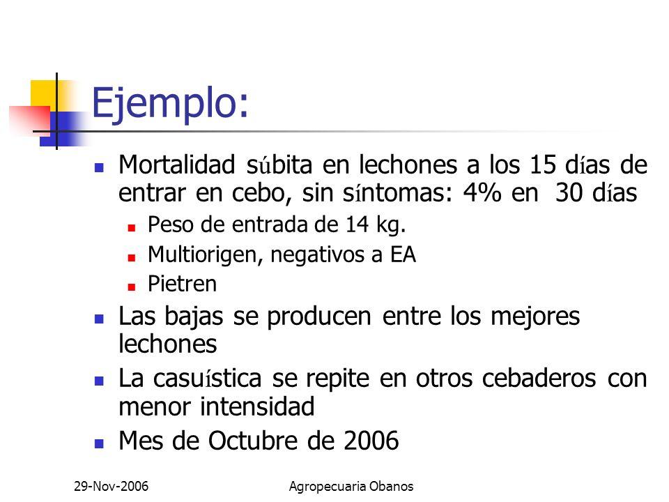 Ejemplo: Mortalidad súbita en lechones a los 15 días de entrar en cebo, sin síntomas: 4% en 30 días.