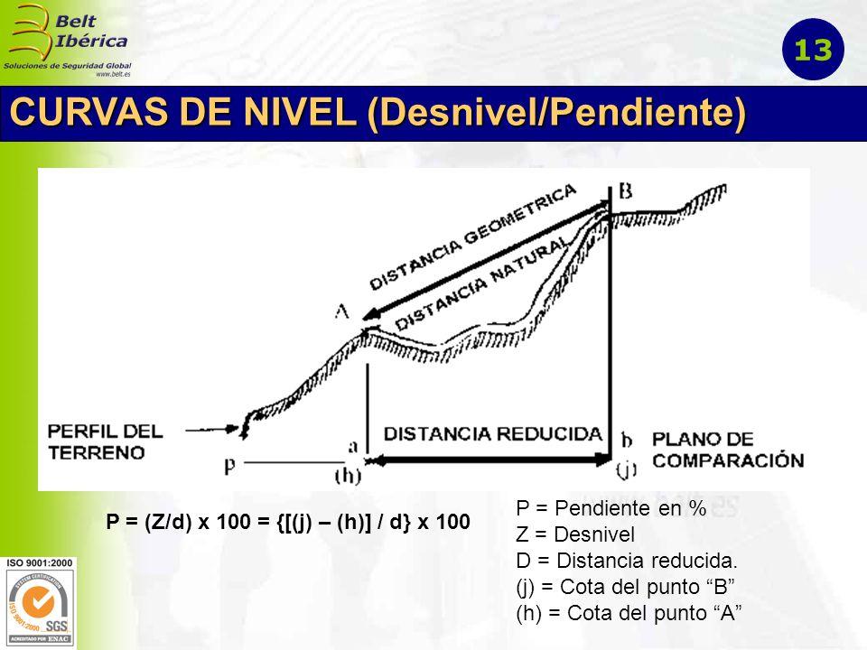 CURVAS DE NIVEL (Desnivel/Pendiente)