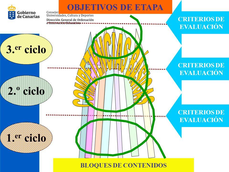 COMPETENCIAS BÁSICAS 3.er ciclo 2.º ciclo 1.er ciclo