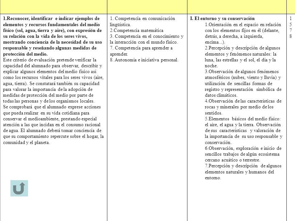 1. Competencia en comunicación lingüística. 2.Competencia matemática