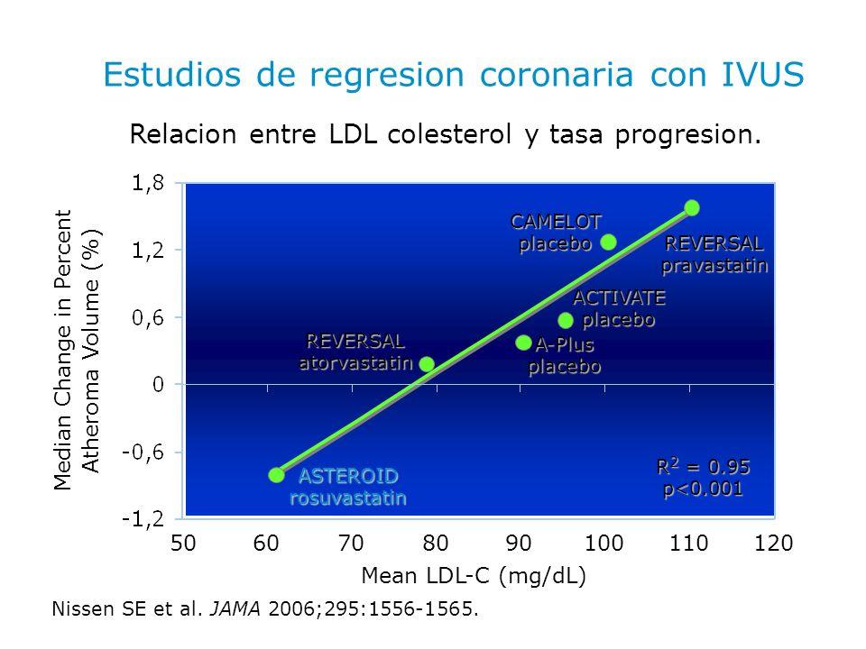 Estudios de regresion coronaria con IVUS