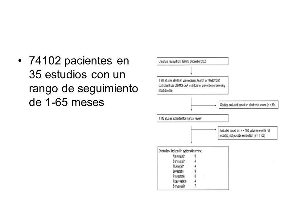 74102 pacientes en 35 estudios con un rango de seguimiento de 1-65 meses