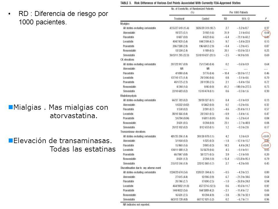 RD : Diferencia de riesgo por 1000 pacientes.