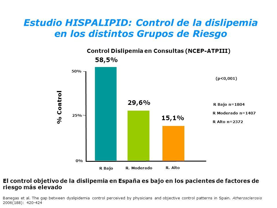 Control Dislipemia en Consultas (NCEP-ATPIII)