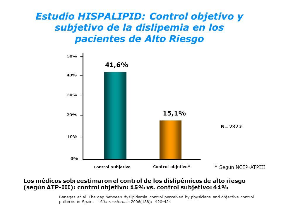 Estudio HISPALIPID: Control objetivo y subjetivo de la dislipemia en los pacientes de Alto Riesgo