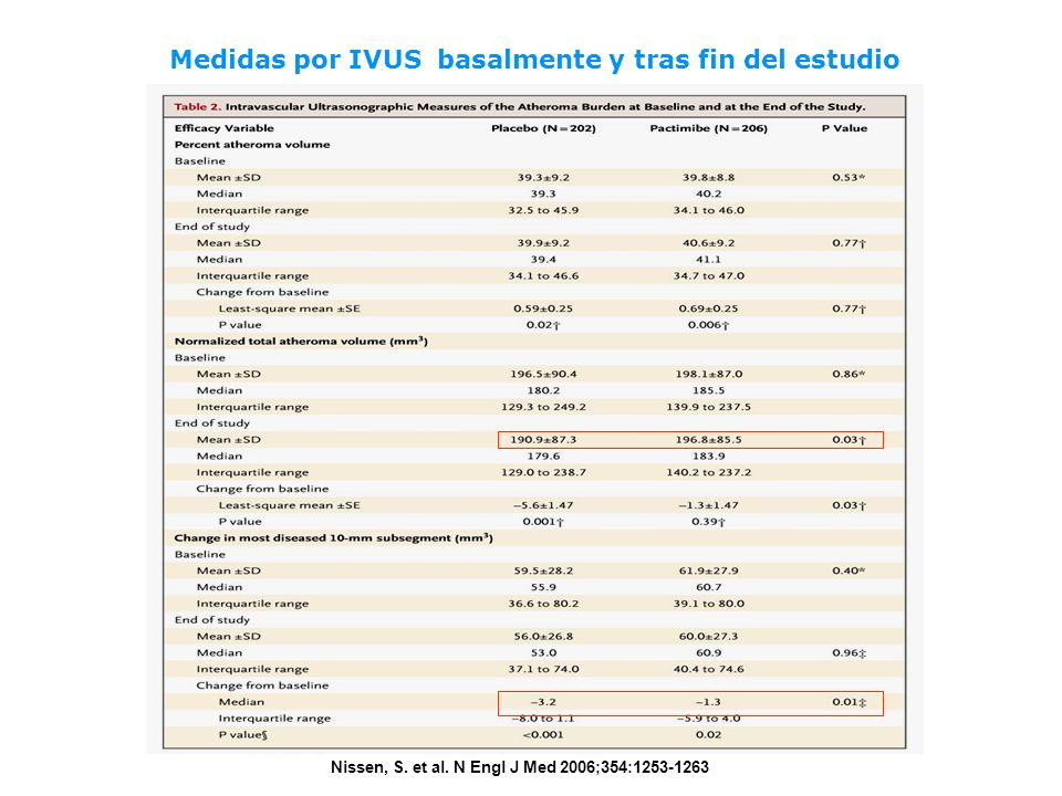 Medidas por IVUS basalmente y tras fin del estudio