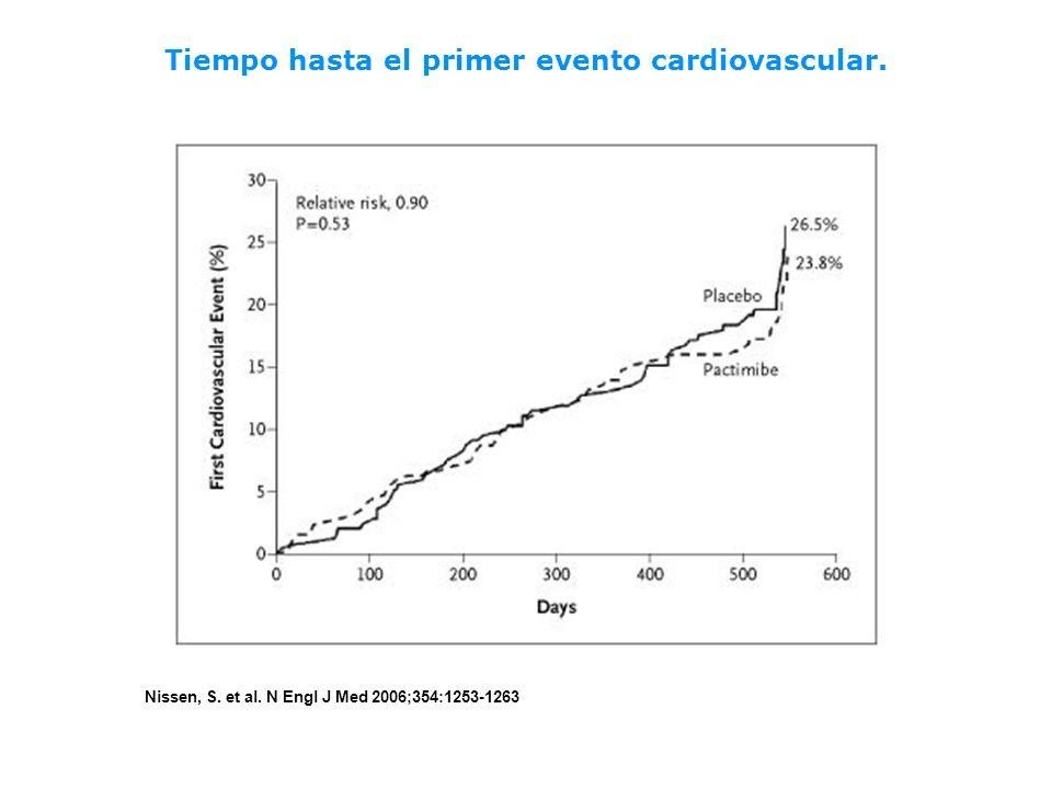 Tiempo hasta el primer evento cardiovascular.