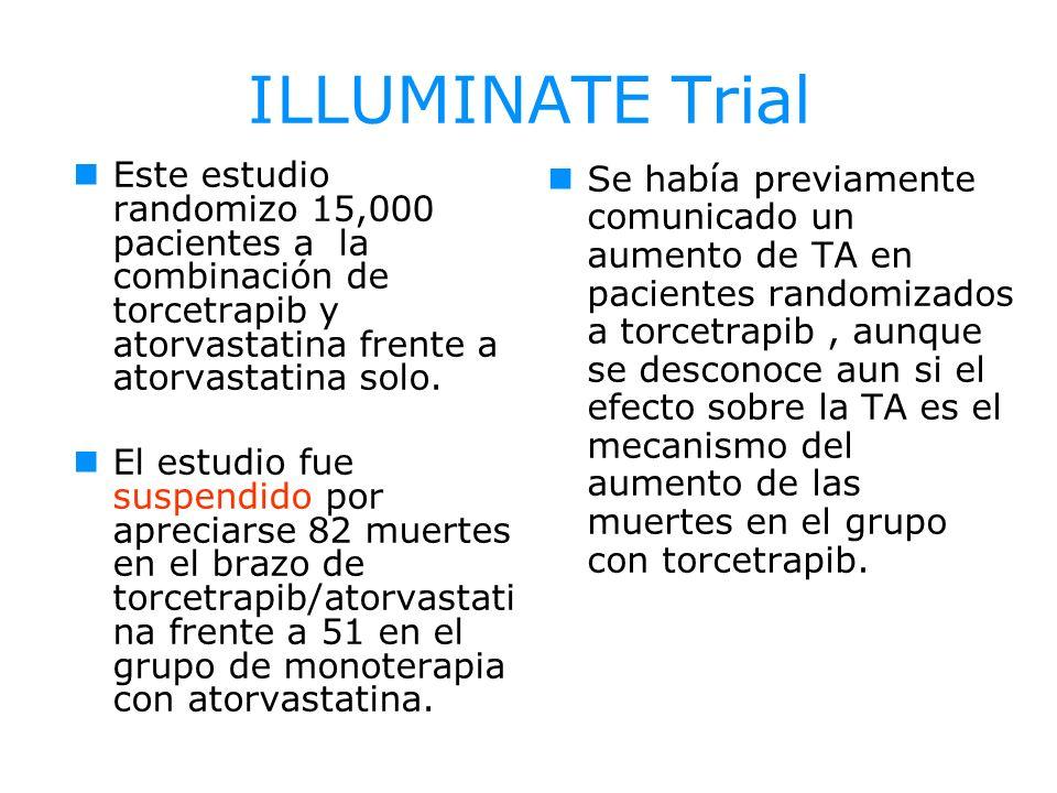 ILLUMINATE Trial Este estudio randomizo 15,000 pacientes a la combinación de torcetrapib y atorvastatina frente a atorvastatina solo.