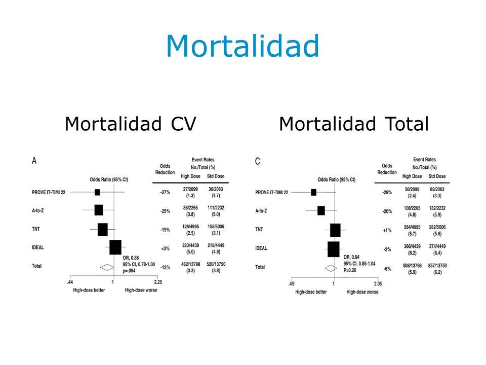 Mortalidad Mortalidad CV Mortalidad Total
