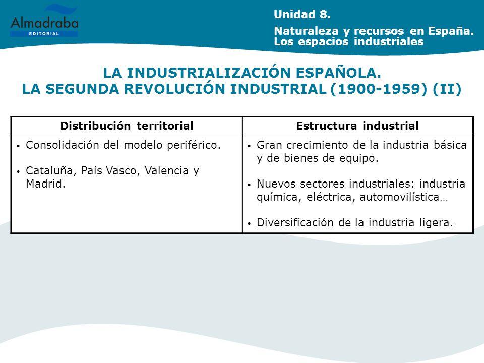 Distribución territorial Estructura industrial