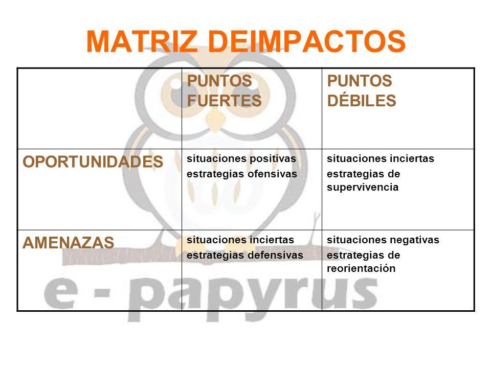 MATRIZ DEIMPACTOS PUNTOS FUERTES PUNTOS DÉBILES OPORTUNIDADES AMENAZAS