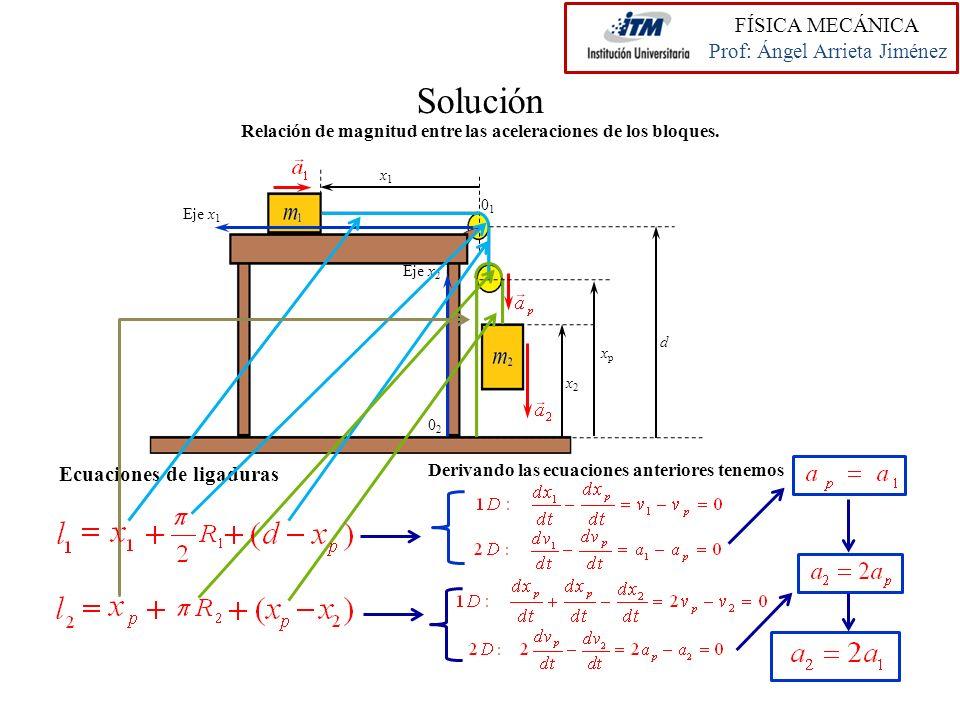 Relación de magnitud entre las aceleraciones de los bloques.