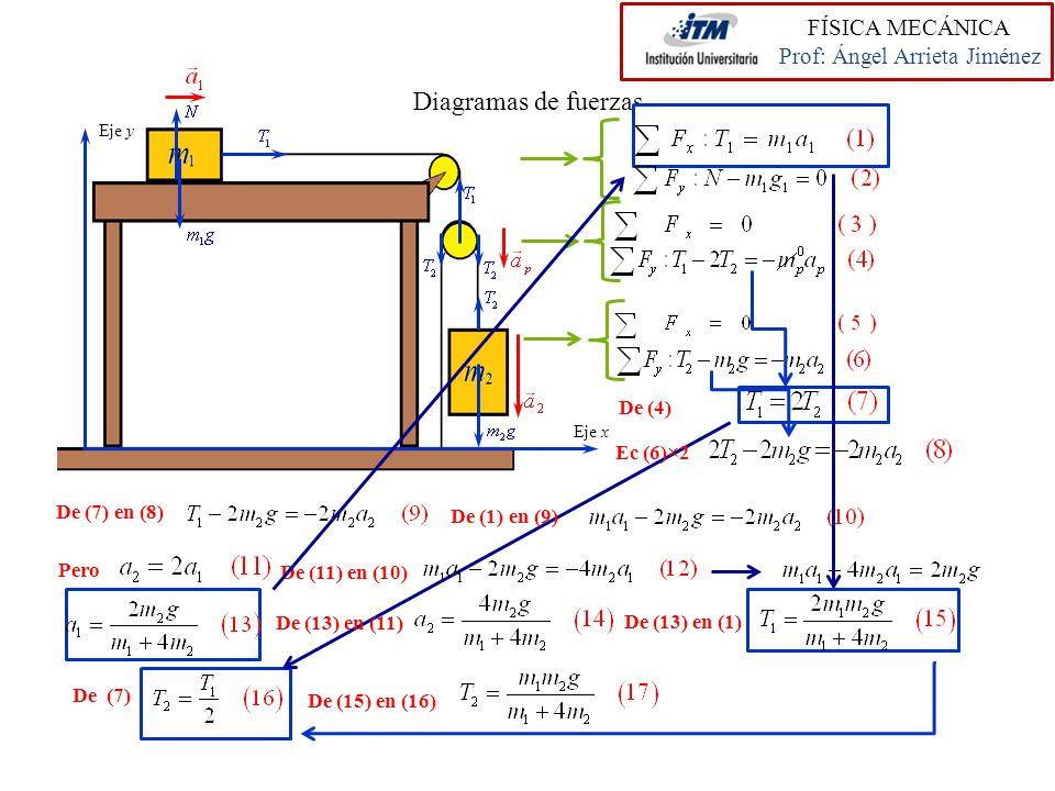Diagramas de fuerzas FÍSICA MECÁNICA Prof: Ángel Arrieta Jiménez