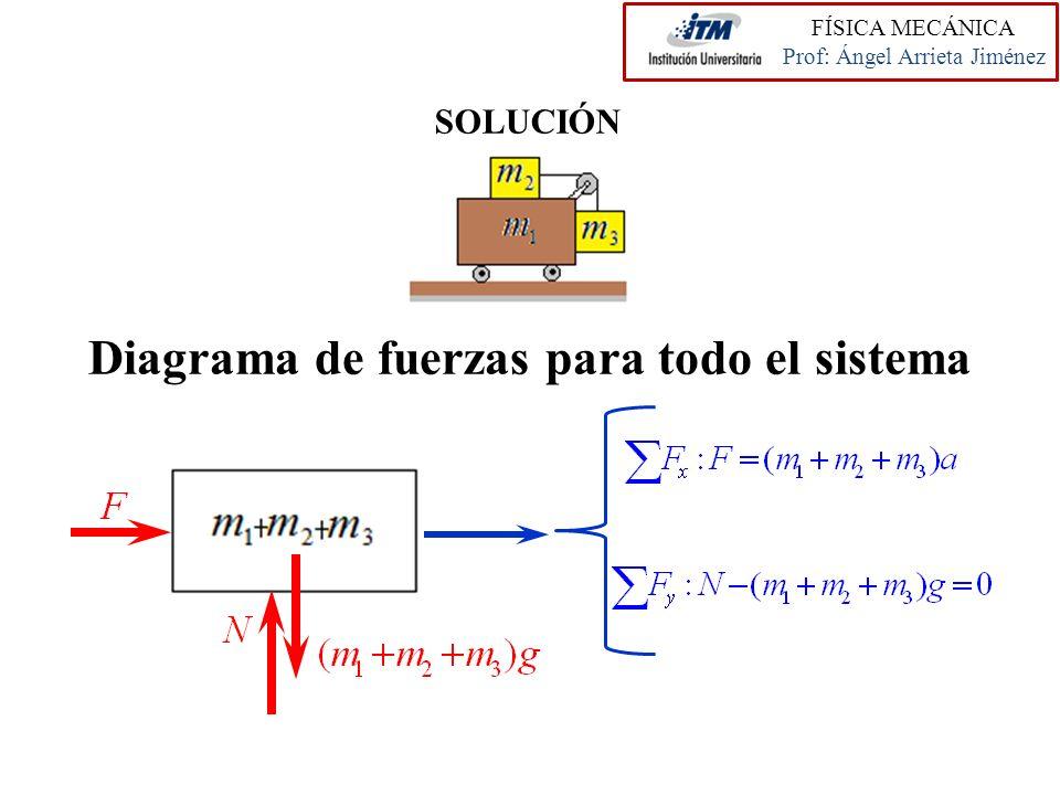 Diagrama de fuerzas para todo el sistema