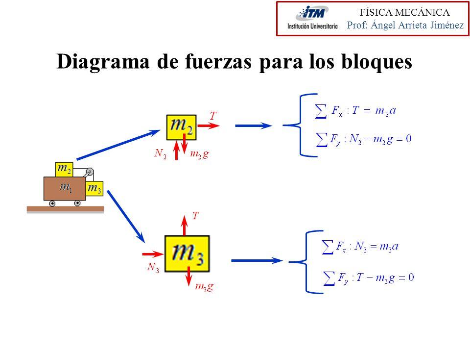 Diagrama de fuerzas para los bloques