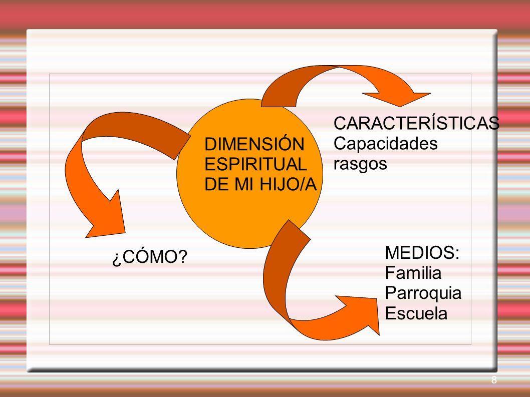 DIMENSIÓN ESPIRITUAL DE MI HIJO/A