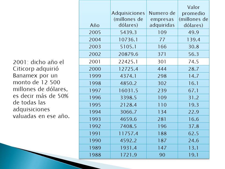 Año Adquisiciones (millones de dólares) Numero de empresas adquiridas. Valor promedio (millones de dólares)