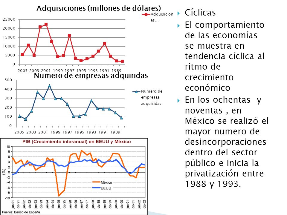 Cíclicas El comportamiento de las economías se muestra en tendencia cíclica al ritmo de crecimiento económico.