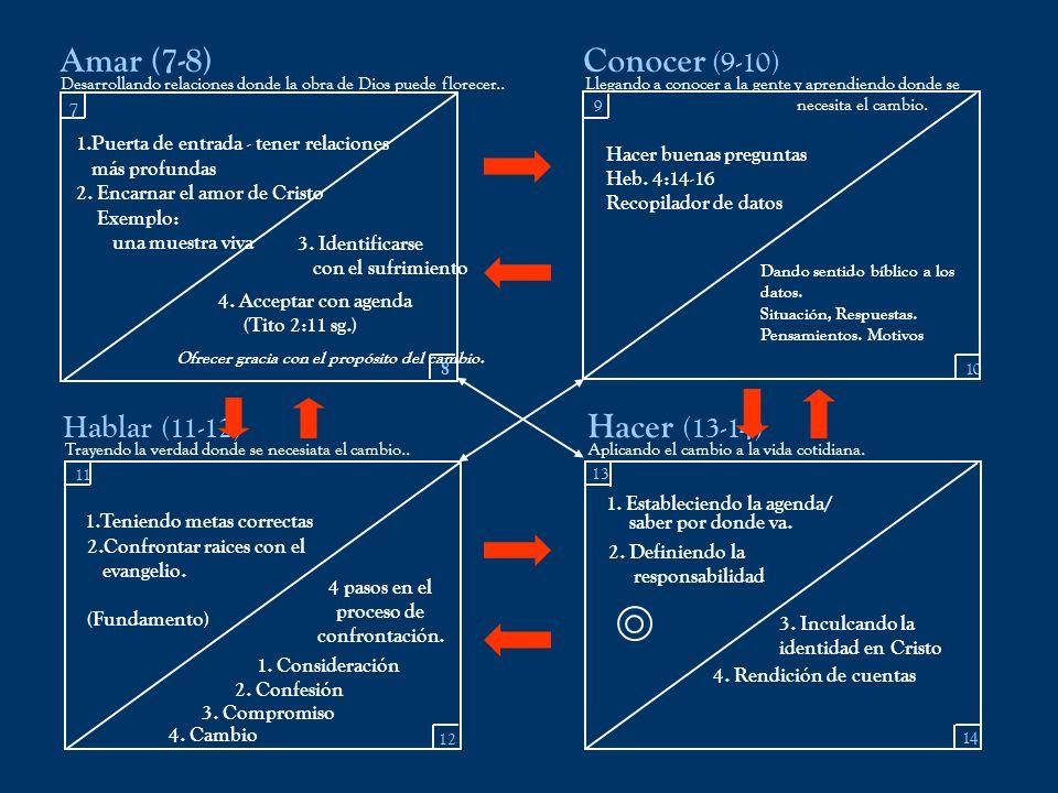 Amar (7-8) Conocer (9-10) Hacer (13-14) Hablar (11-12) 7