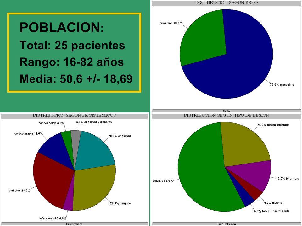 POBLACION: Total: 25 pacientes Rango: 16-82 años Media: 50,6 +/- 18,69