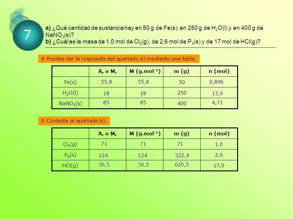 a) ¿Qué cantidad de sustancia hay en 50 g de Fe(s), en 250 g de H2O(l) y en 400 g de NaNO3(s) b) ¿Cuál es la masa de 1,0 mol de Cl2(g), de 2,6 mol de P4(s) y de 17 mol de HCl(g)
