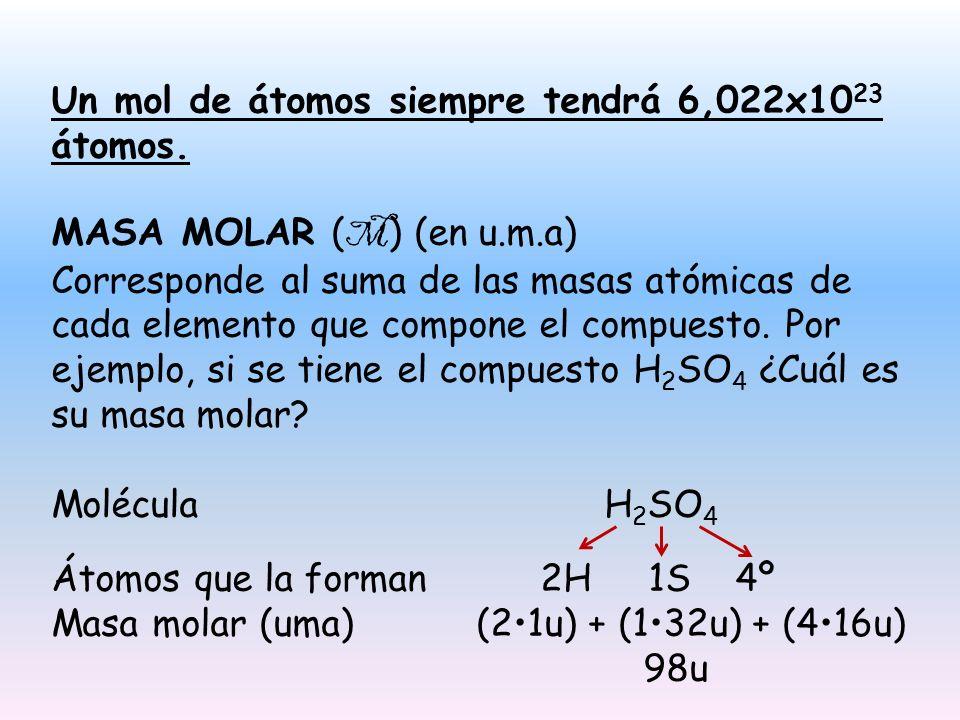 Un mol de átomos siempre tendrá 6,022x1023 átomos.
