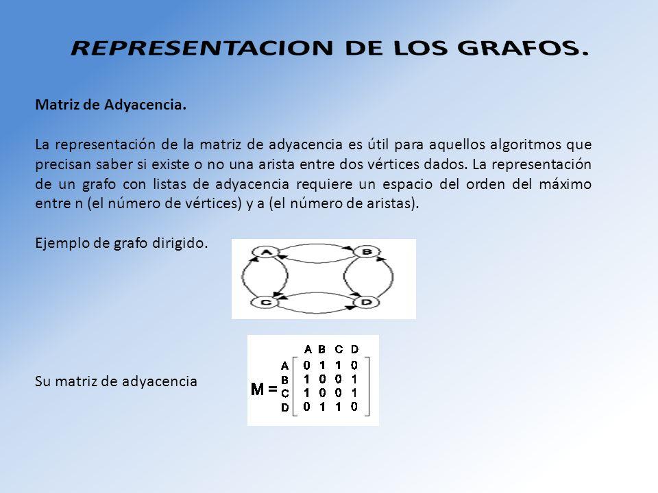 REPRESENTACION DE LOS GRAFOS.