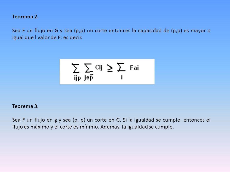 Teorema 2. Sea F un flujo en G y sea (p,p) un corte entonces la capacidad de (p,p) es mayor o igual que l valor de F; es decir.