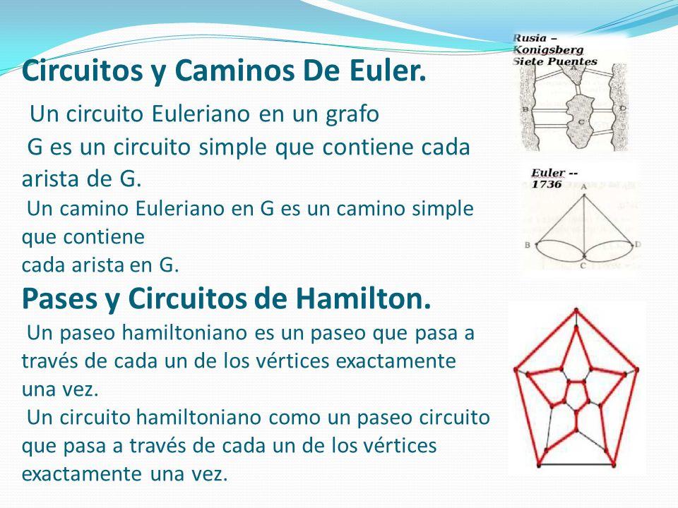 Circuitos y Caminos De Euler
