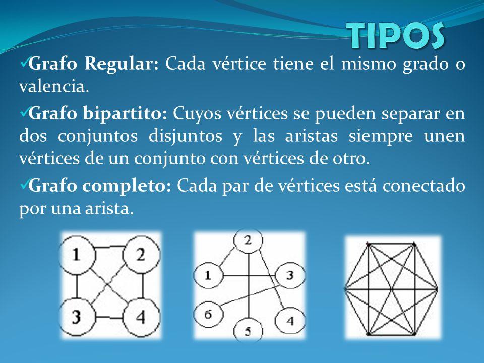 TIPOS Grafo Regular: Cada vértice tiene el mismo grado o valencia.