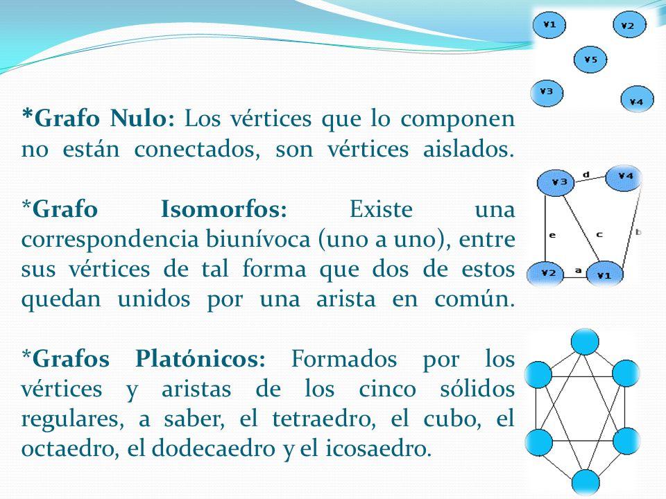 *Grafo Nulo: Los vértices que lo componen no están conectados, son vértices aislados.