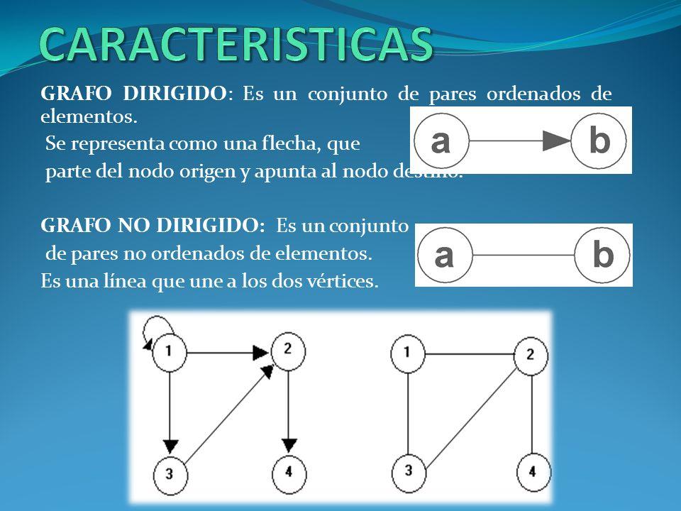 CARACTERISTICAS GRAFO DIRIGIDO: Es un conjunto de pares ordenados de elementos. Se representa como una flecha, que.