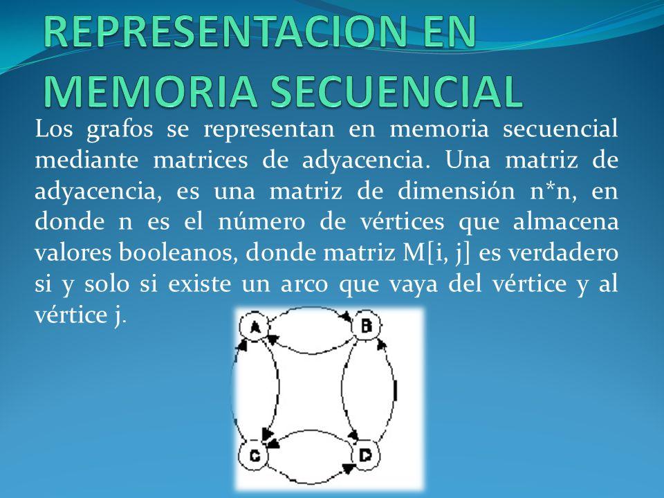 REPRESENTACION EN MEMORIA SECUENCIAL