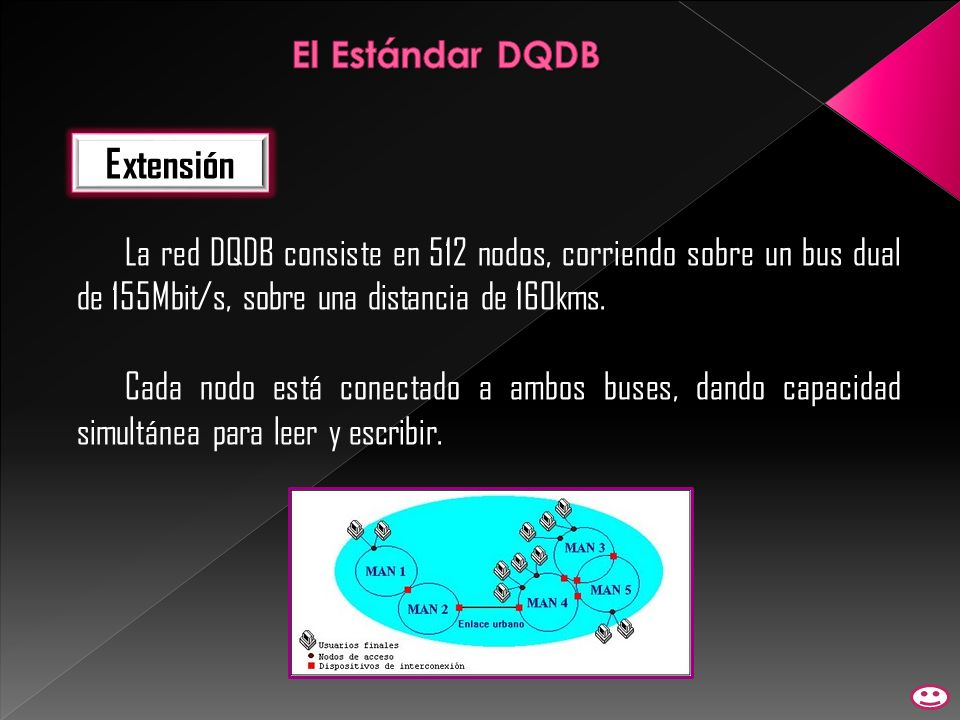 Extensión El Estándar DQDB