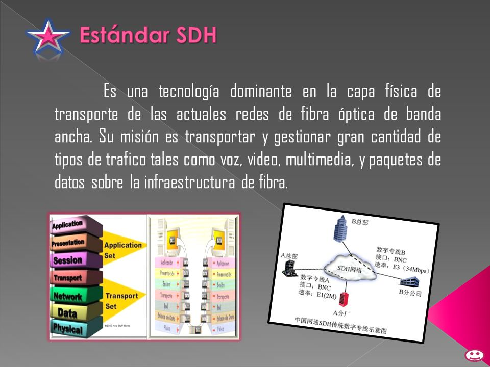 Estándar SDH