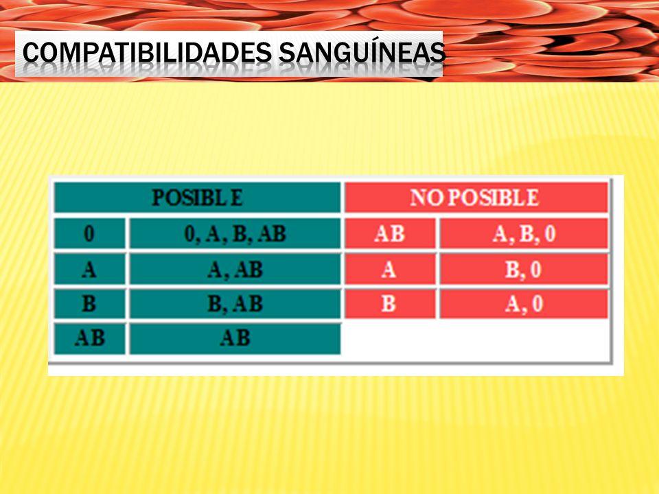 COMPATIBILIDADES SANGUÍNEAS