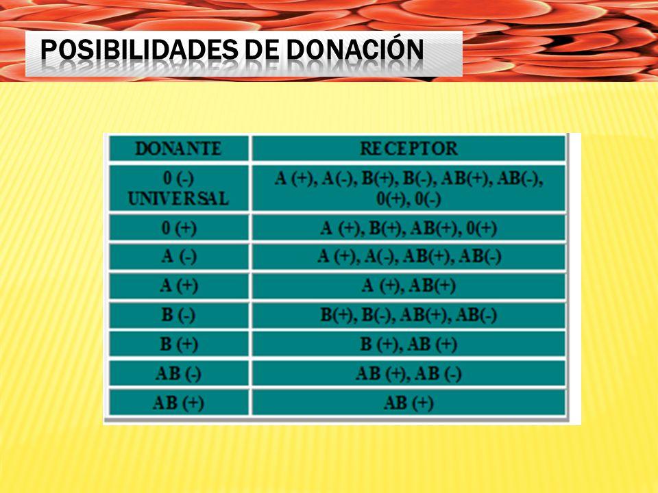 POSIBILIDADES DE DONACIÓN