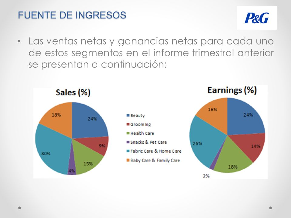 FUENTE DE INGRESOS Las ventas netas y ganancias netas para cada uno de estos segmentos en el informe trimestral anterior se presentan a continuación: