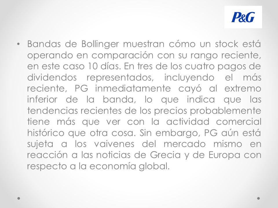 Bandas de Bollinger muestran cómo un stock está operando en comparación con su rango reciente, en este caso 10 días.