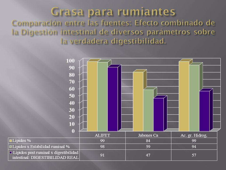 Grasa para rumiantes Comparación entre las fuentes: Efecto combinado de la Digestión intestinal de diversos parámetros sobre la verdadera digestibilidad.