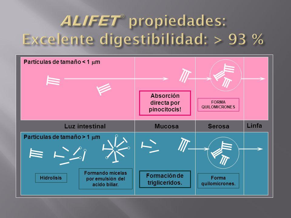 ALIFET® propiedades: Excelente digestibilidad: > 93 %