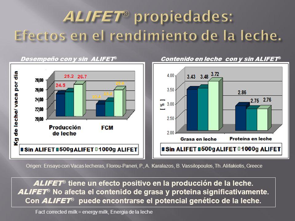 ALIFET propiedades: Efectos en el rendimiento de la leche.