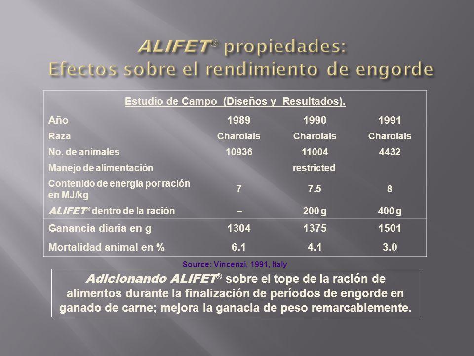 ALIFET propiedades: Efectos sobre el rendimiento de engorde