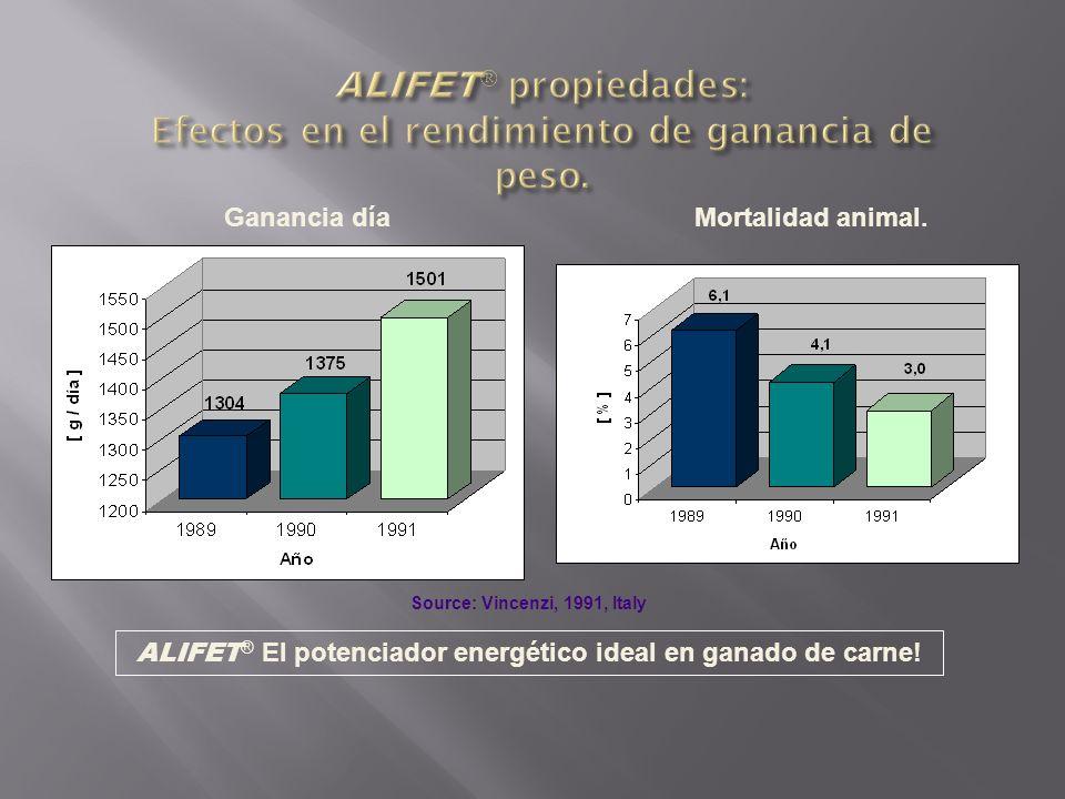 ALIFET propiedades: Efectos en el rendimiento de ganancia de peso.