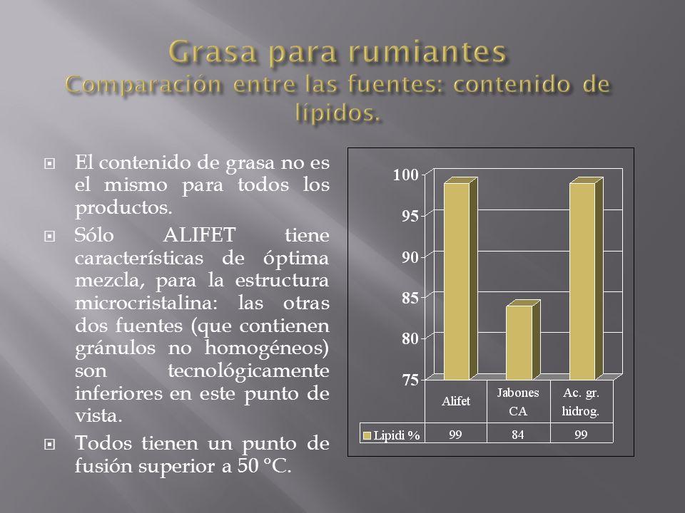 Grasa para rumiantes Comparación entre las fuentes: contenido de lípidos.